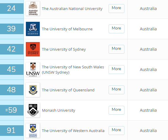 Australia Top Universities
