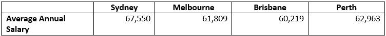 australia salaries comparison