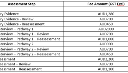 skills assessment fees